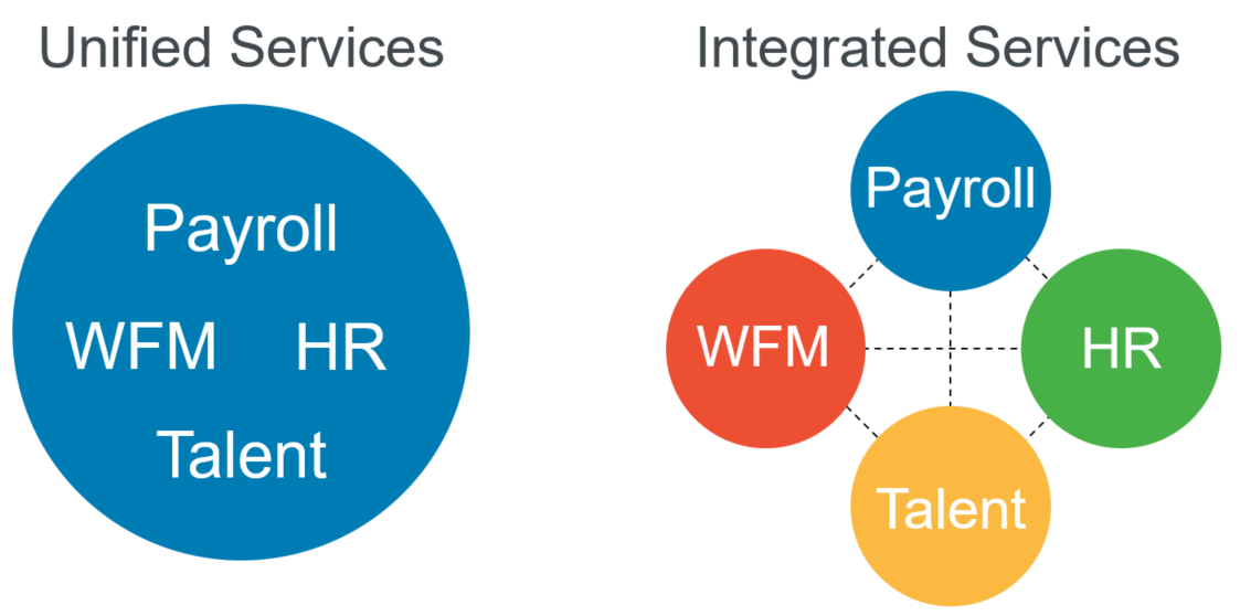 Unified vs integrated payroll services